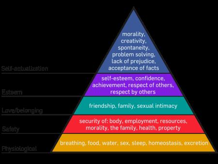 psychology of suburbs Psychology of Suburbs psychology of suburbs maslows hierarchy of needs