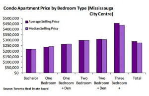 square-one-condos-average-median-selling-price-2014 square one condos Square One Condos in 2014 – Financials & Development square one condos average median selling price 2014 300x193